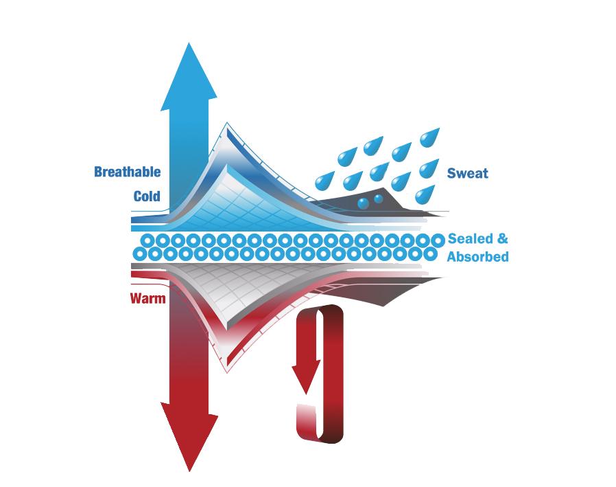 Drywear fabric technologie